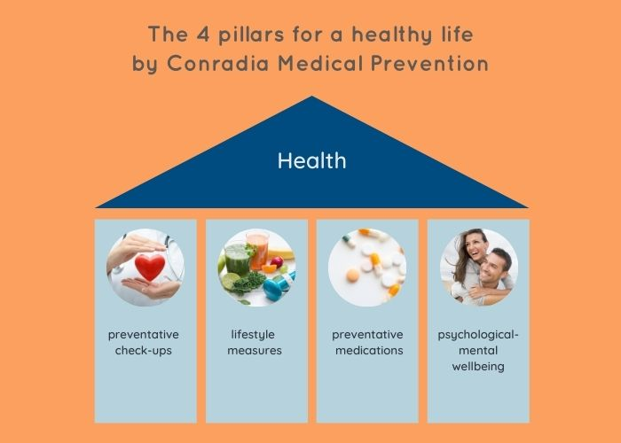 The 4 pillars for a healthy life by Conradia Medical Prevention